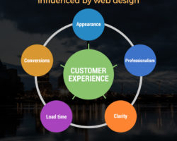 5 Ways In Which Customer Experience Is Influenced By Web Design